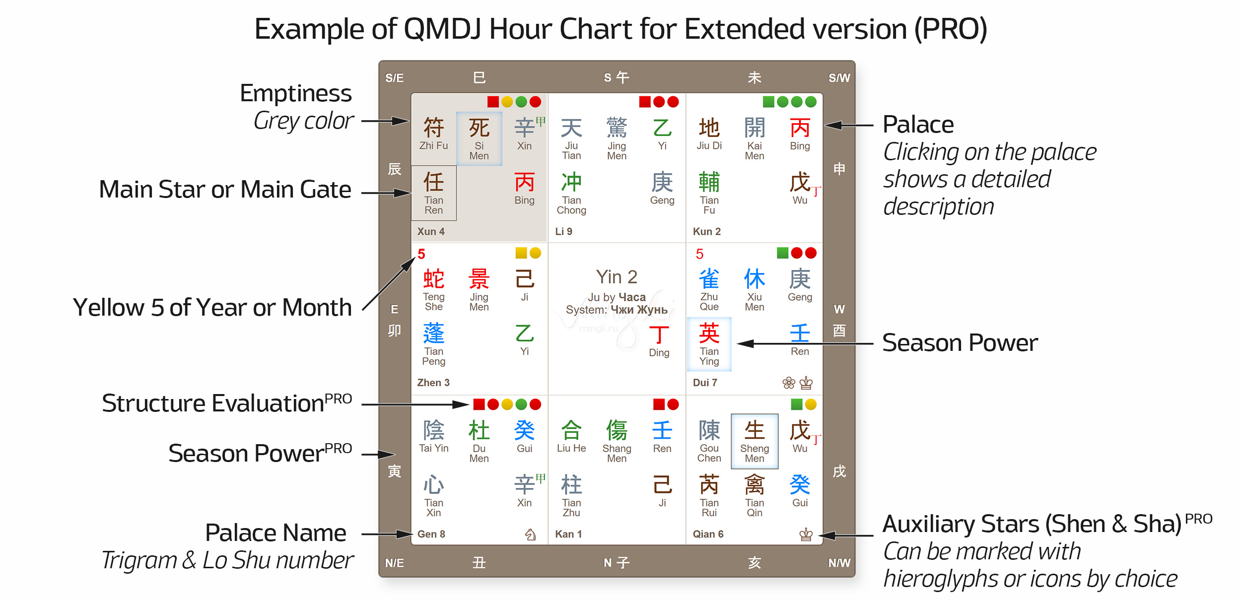 Example of QMDJ Hour Chart for Extended version (PRO)